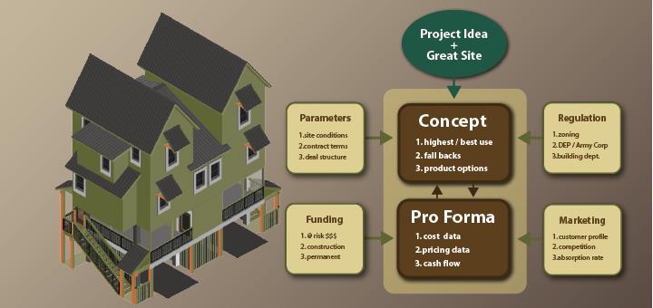 aia continuing education Design for Development catalog image