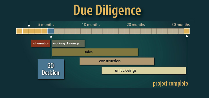 aia continuing education due diligence process catalog image
